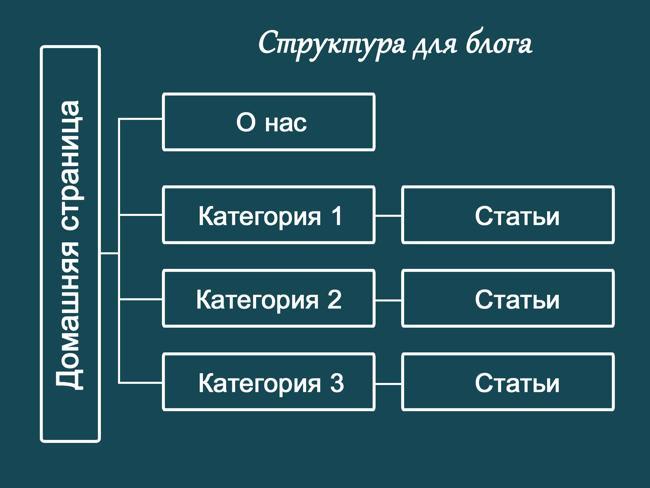 Схема идеальной структуры блога