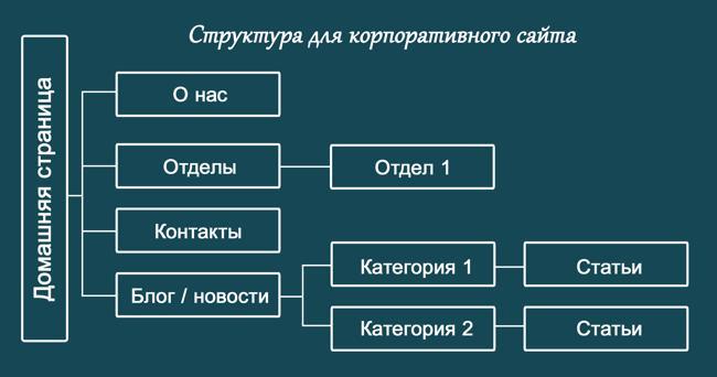 Схема идеальной структуры корпоративного сайта
