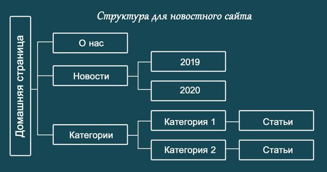 Схема идеальной структуры новостного сайта