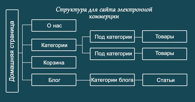 Схема идеальной структуры сайта электронной коммерции