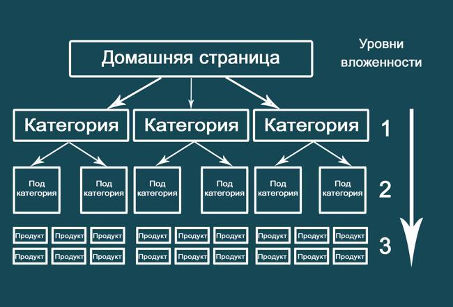 Схема уровней вложенности статей сайта
