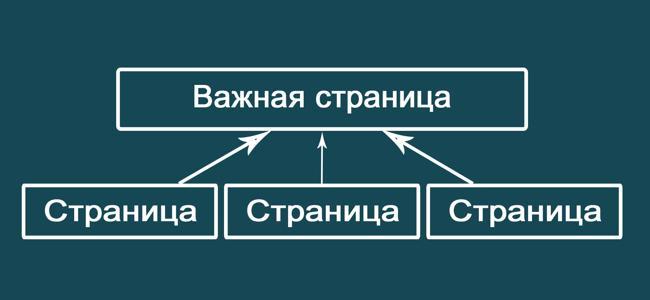 Схема передачи веса страницы