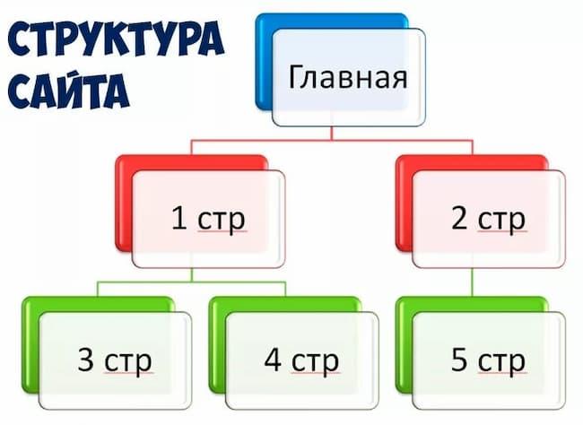 Структура сайта: что это и какой она должна быть?