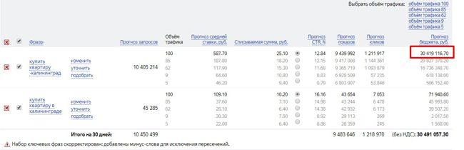 Возможная стоимость рекламы в Яндекс Директ