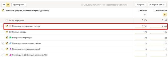 Статистика поискового трафика в Яндекс Метрике