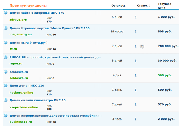 Продажа доменов на телдери