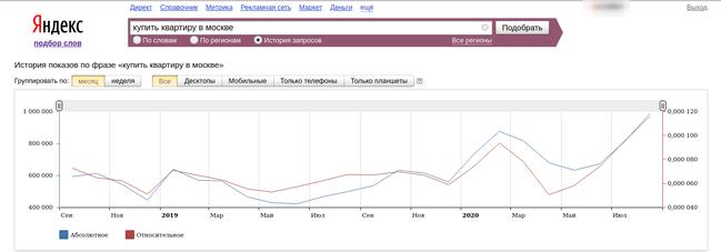 Статистика поискового запроса в Яндекс Вордстат