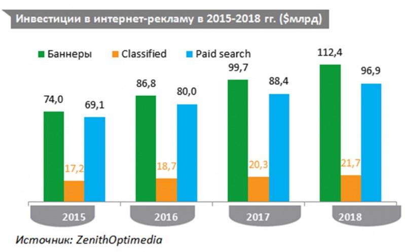 Российский рекламный рынок достиг рекордных показателей