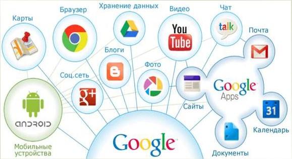 Полезные онлайн сервисы Гугла и Яндекса