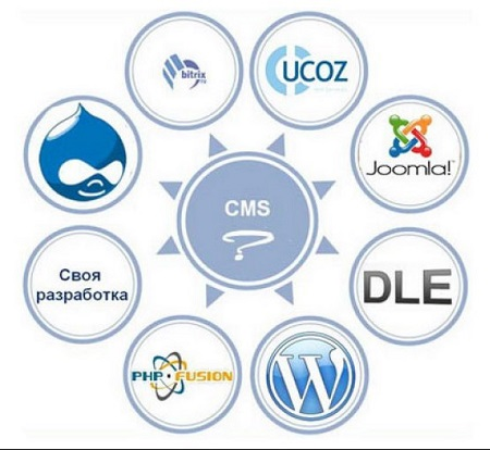 Правильный выбор «CMS» для сайта