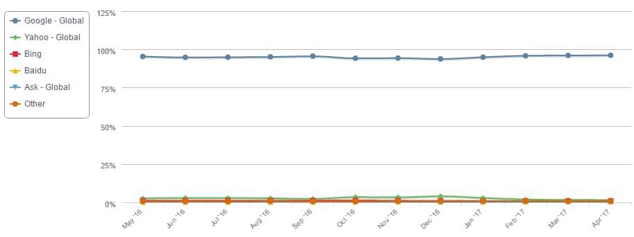 Рейтинг поисковых систем для мабильников за год