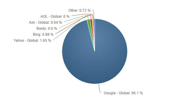 Рейтинг поисковых систем для мобильников