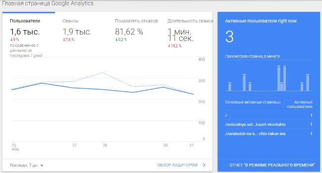 статистика посещаемости сайта в реальном времени
