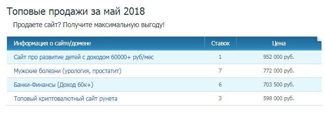 топовые продажи сайтов в мае 2018