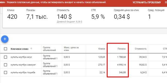 Статистика поисковых запросов в Гугл